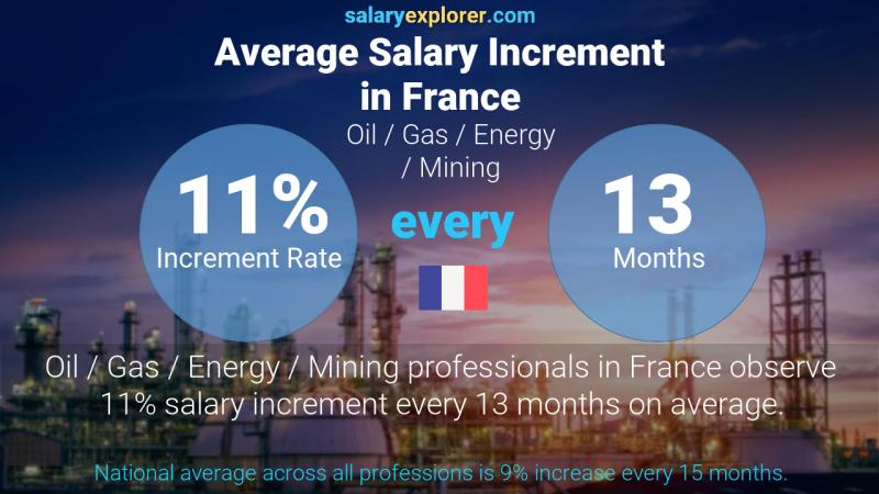 Annual Salary Increment Rate France Oil  / Gas / Energy / Mining