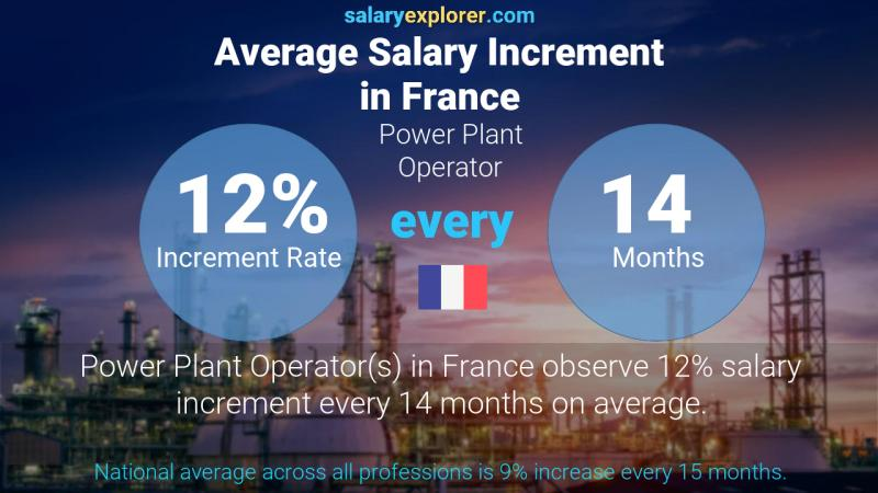 Annual Salary Increment Rate France Power Plant Operator