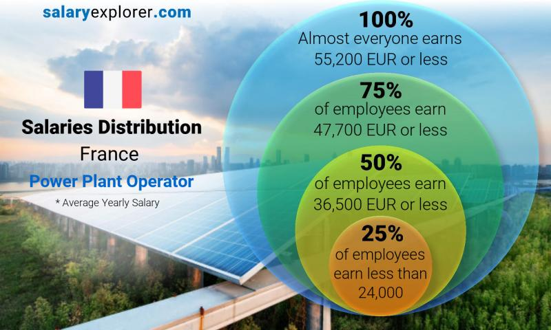 Median and salary distribution yearly France Power Plant Operator