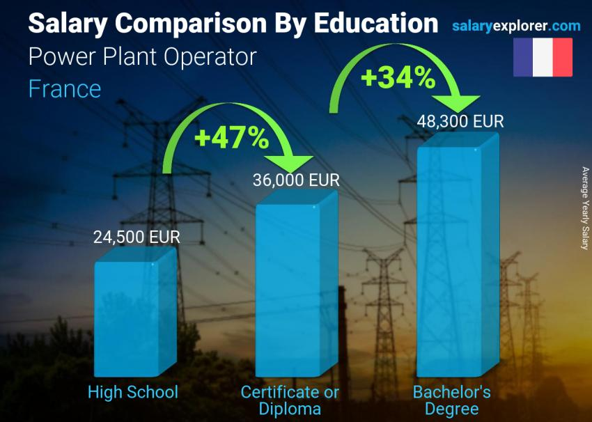 Salary comparison by education level yearly France Power Plant Operator