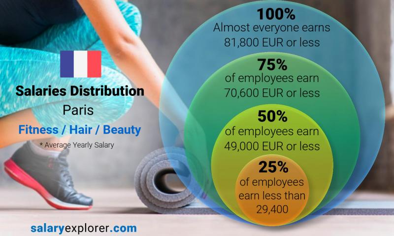 Median and salary distribution yearly Paris Fitness / Hair / Beauty