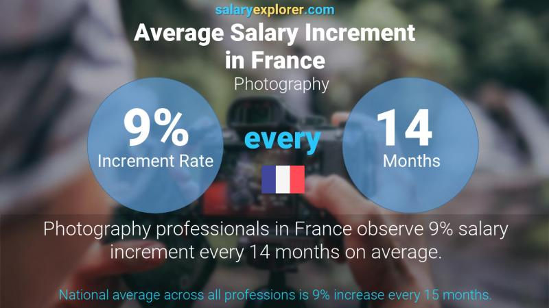 Annual Salary Increment Rate France Photography