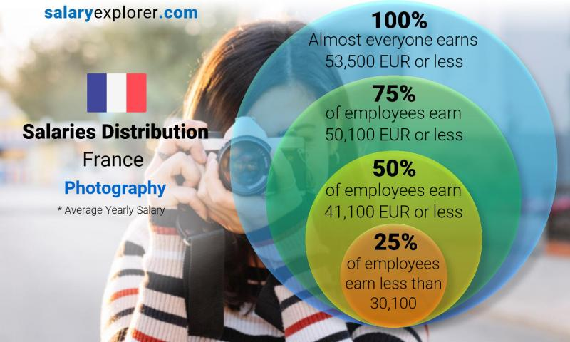 Median and salary distribution yearly France Photography