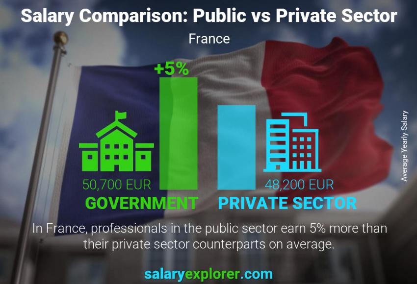 Public vs private sector salaries yearly France