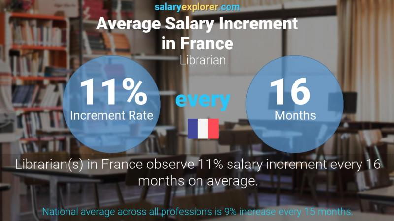 Annual Salary Increment Rate France Librarian