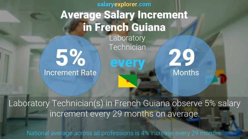 Annual Salary Increment Rate French Guiana Laboratory Technician