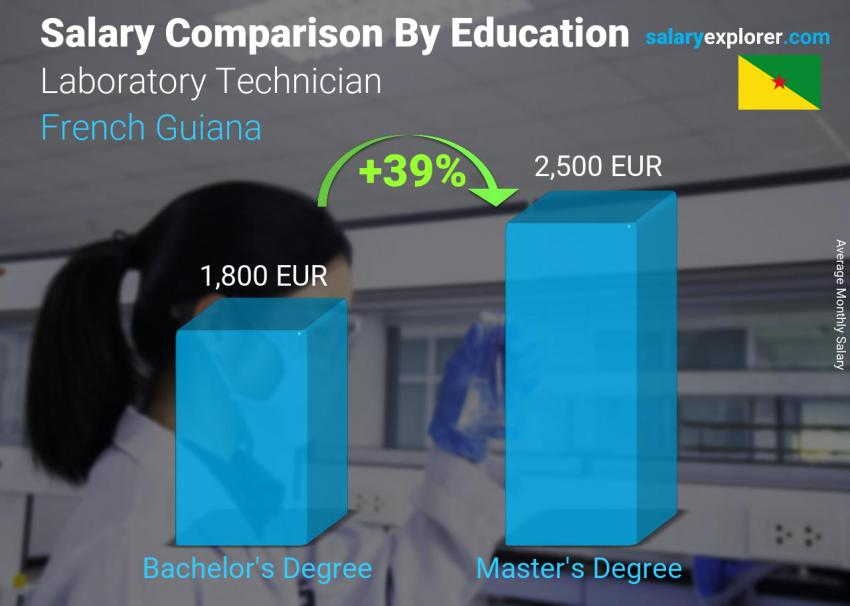 Salary comparison by education level monthly French Guiana Laboratory Technician
