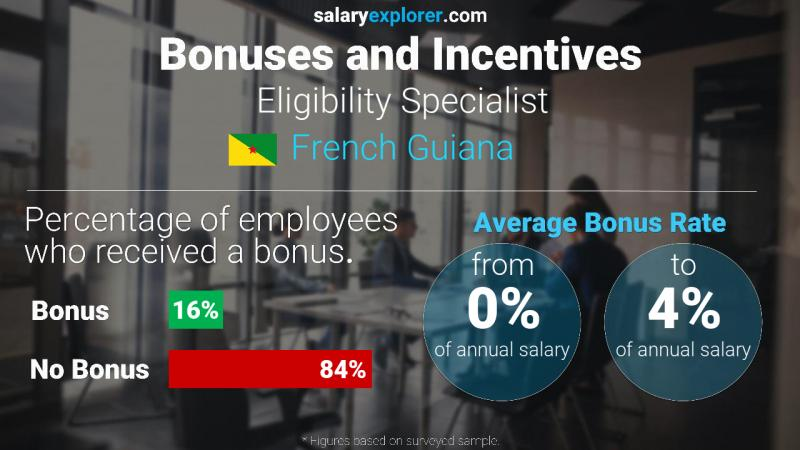 Annual Salary Bonus Rate French Guiana Eligibility Specialist