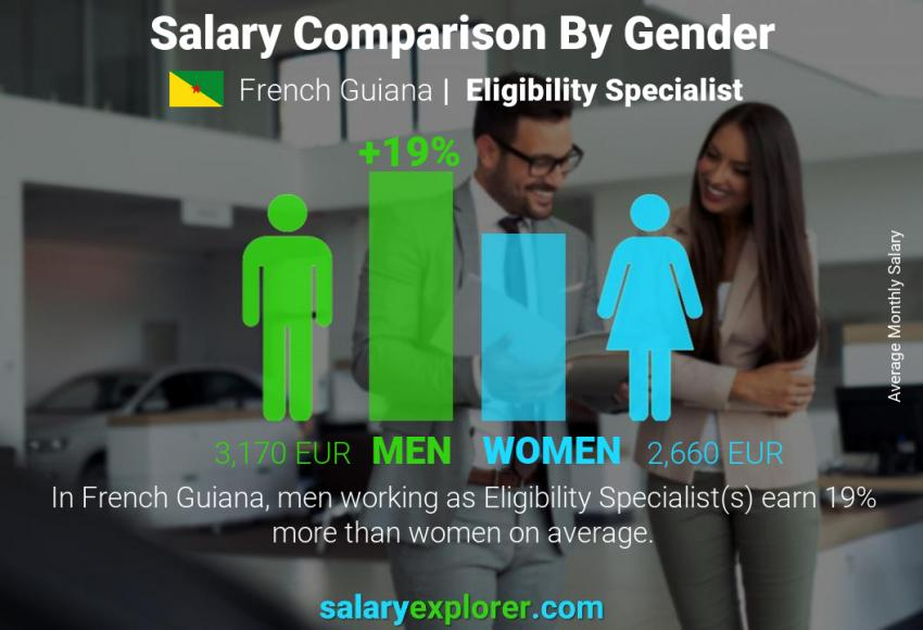Salary comparison by gender monthly French Guiana Eligibility Specialist