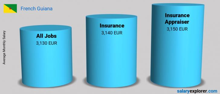 Salary Comparison Between Insurance Appraiser and Insurance monthly French Guiana