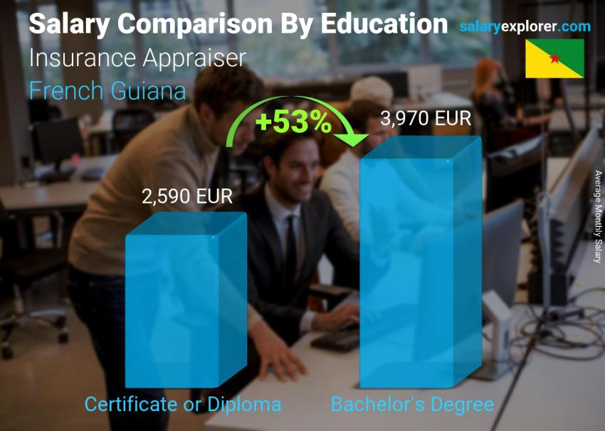 Salary comparison by education level monthly French Guiana Insurance Appraiser