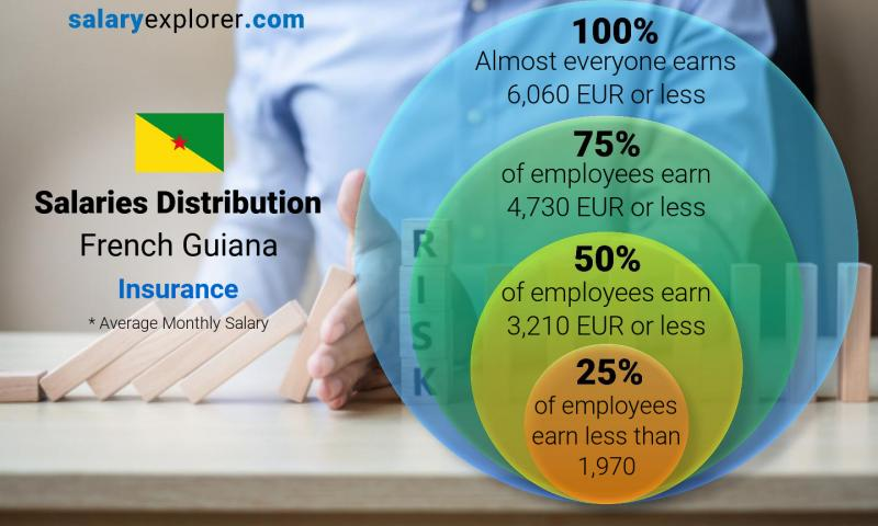Median and salary distribution monthly French Guiana Insurance