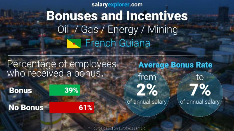 Annual Salary Bonus Rate French Guiana Oil  / Gas / Energy / Mining