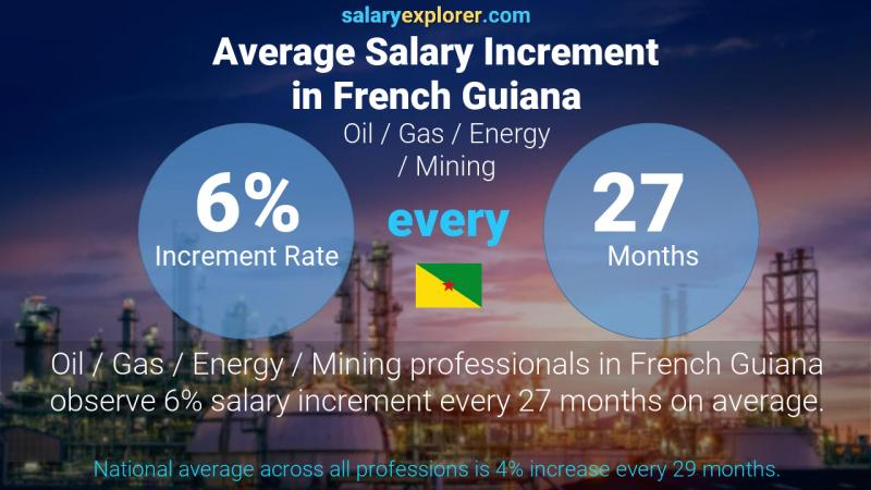 Annual Salary Increment Rate French Guiana Oil  / Gas / Energy / Mining
