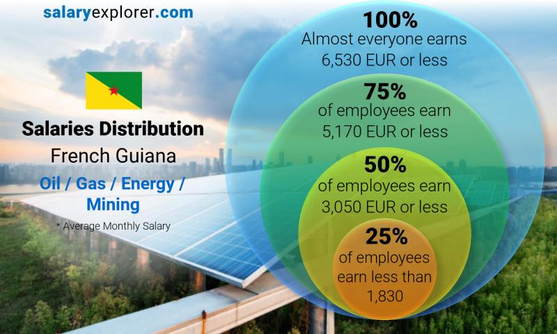 Median and salary distribution monthly French Guiana Oil  / Gas / Energy / Mining