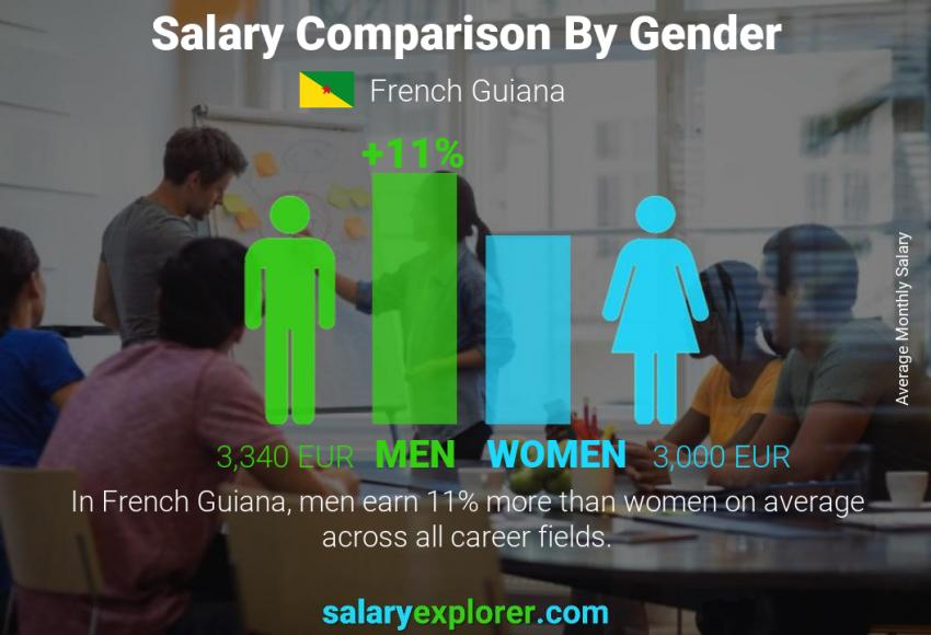 Salary comparison by gender monthly French Guiana