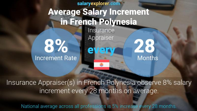 Annual Salary Increment Rate French Polynesia Insurance Appraiser