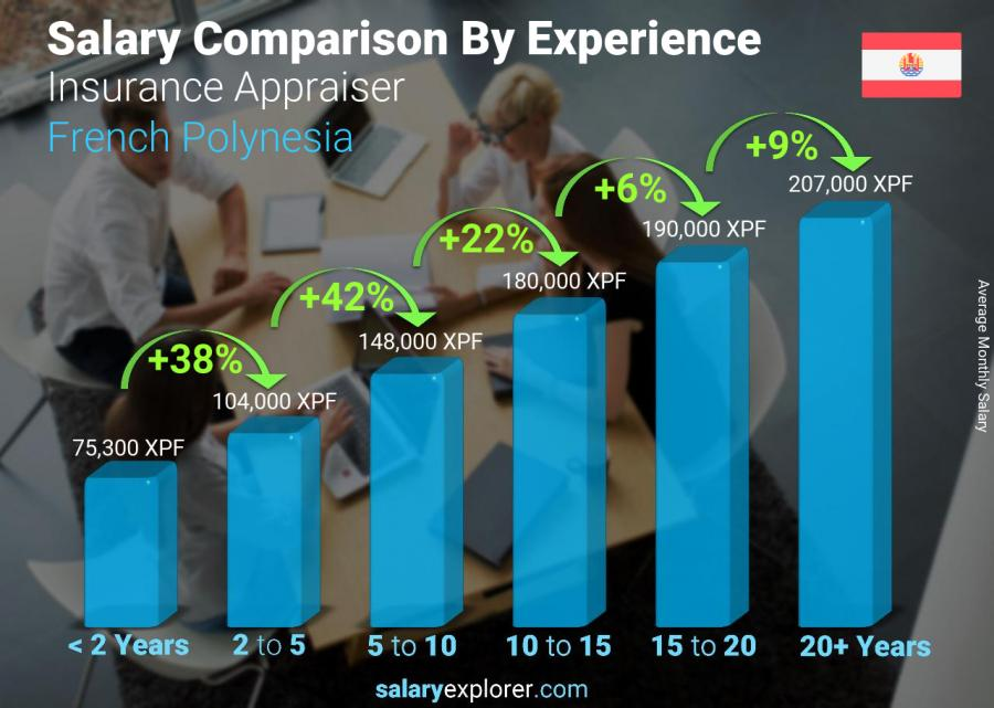 Salary comparison by years of experience monthly French Polynesia Insurance Appraiser