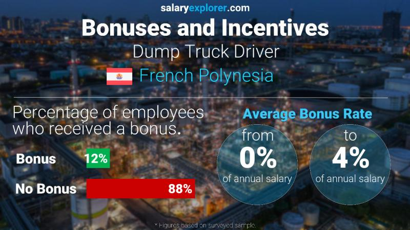 Annual Salary Bonus Rate French Polynesia Dump Truck Driver