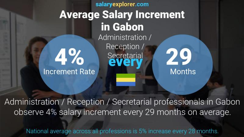 Annual Salary Increment Rate Gabon Administration / Reception / Secretarial