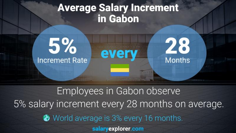 Annual Salary Increment Rate Gabon