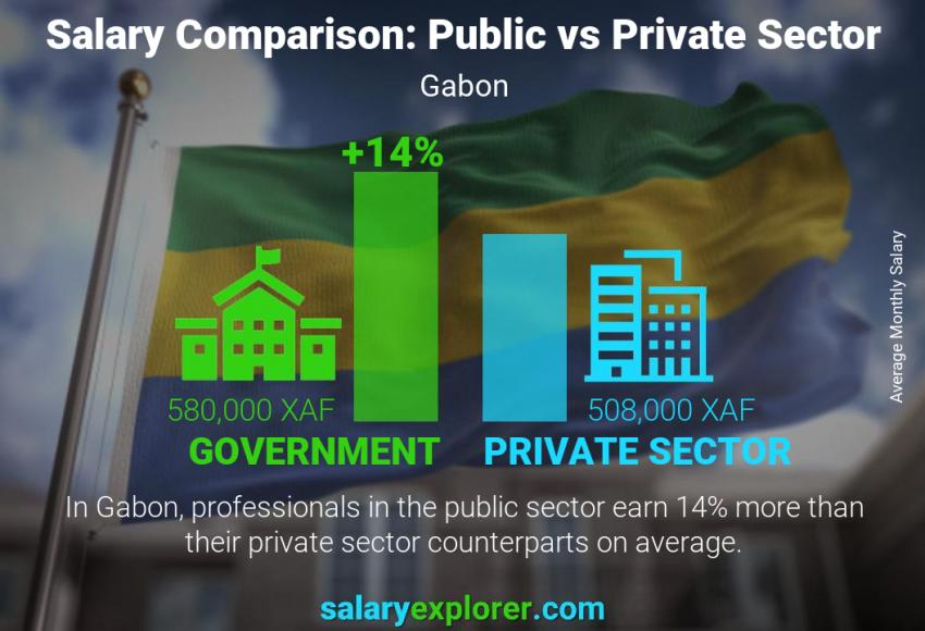 Public vs private sector salaries monthly Gabon