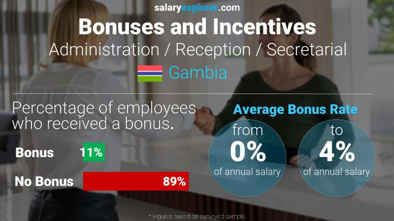 Annual Salary Bonus Rate Gambia Administration / Reception / Secretarial