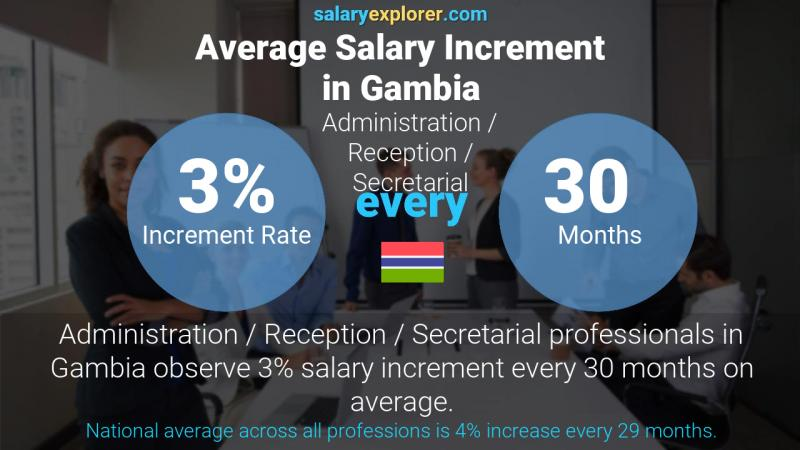 Annual Salary Increment Rate Gambia Administration / Reception / Secretarial