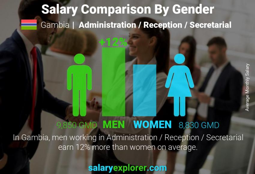 Salary comparison by gender monthly Gambia Administration / Reception / Secretarial