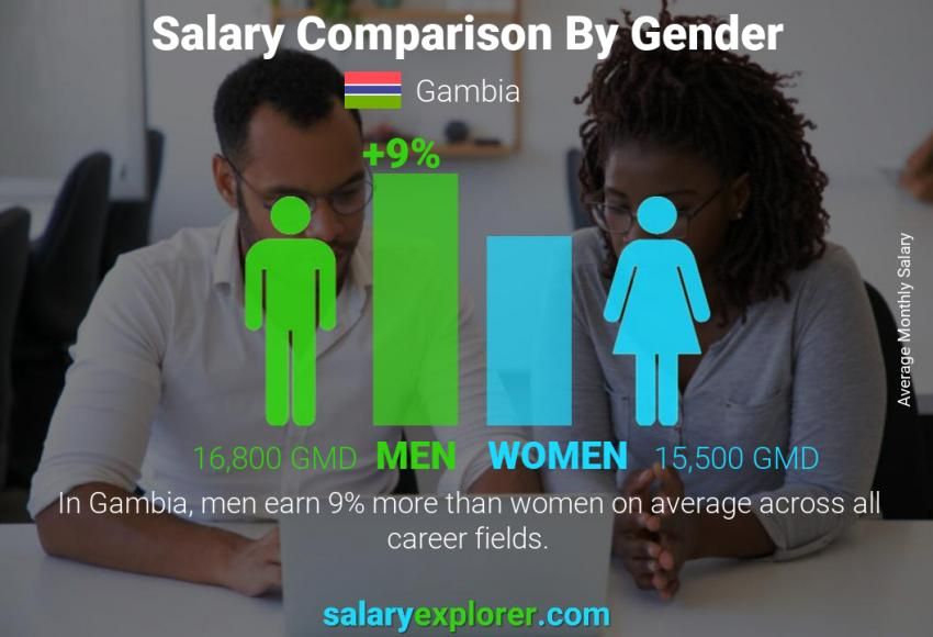 Salary comparison by gender monthly Gambia