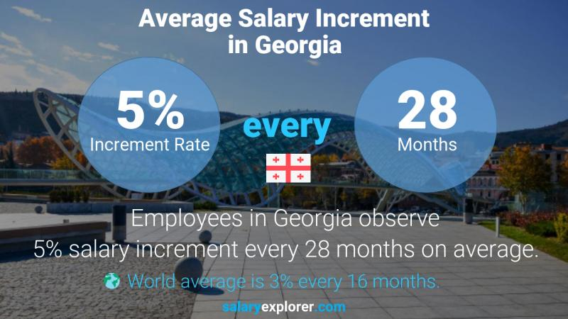 Annual Salary Increment Rate Georgia