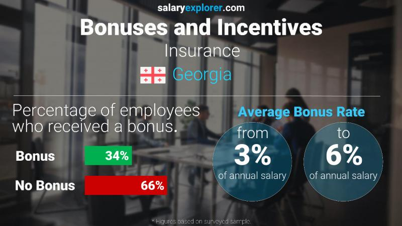 Annual Salary Bonus Rate Georgia Insurance