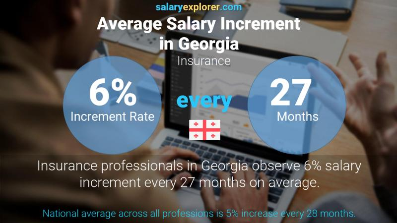 Annual Salary Increment Rate Georgia Insurance