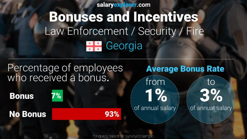 Annual Salary Bonus Rate Georgia Law Enforcement / Security / Fire