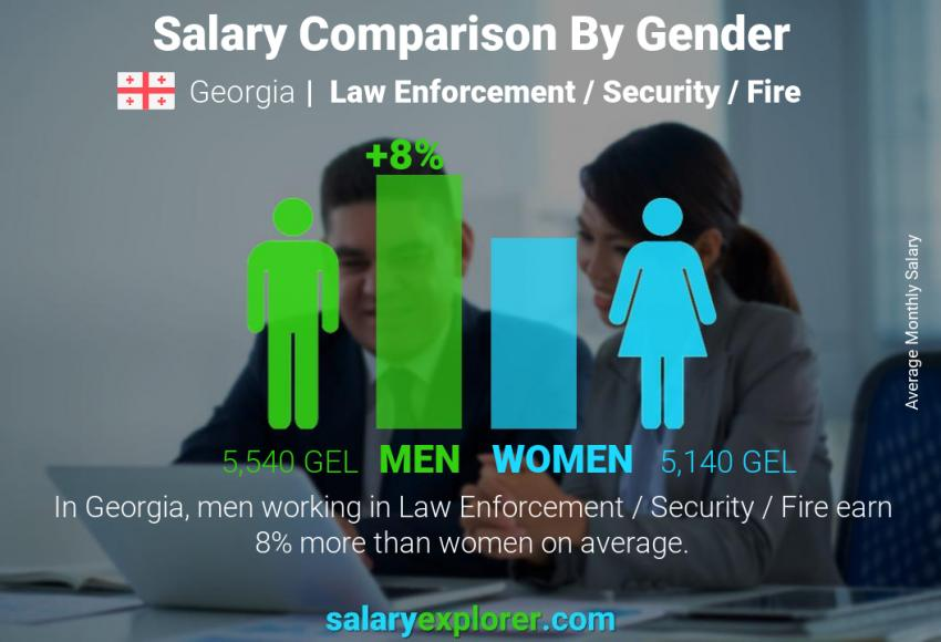 Salary comparison by gender monthly Georgia Law Enforcement / Security / Fire