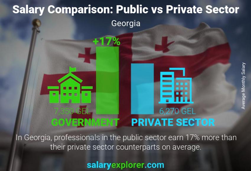 Public vs private sector salaries monthly Georgia