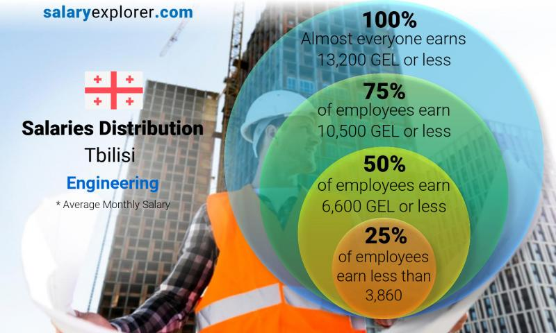 Median and salary distribution monthly Tbilisi Engineering