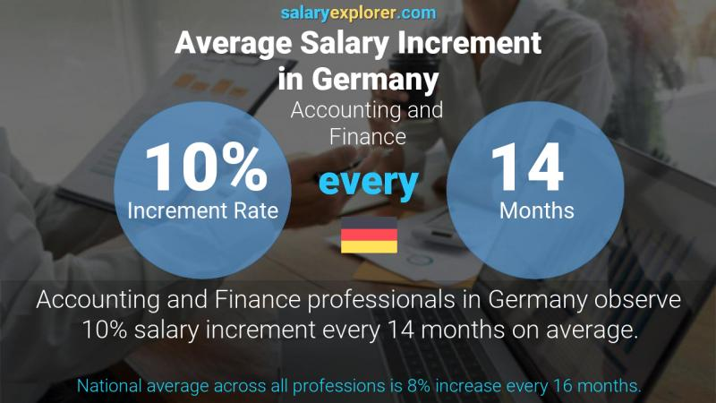 Annual Salary Increment Rate Germany Accounting and Finance