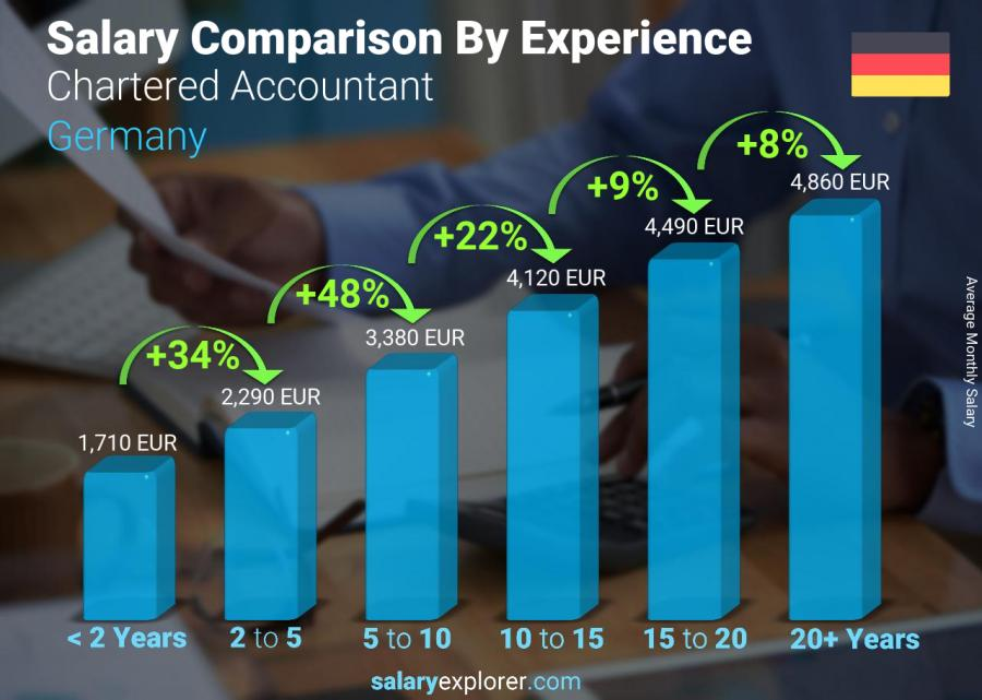 Salary comparison by years of experience monthly Germany Chartered Accountant
