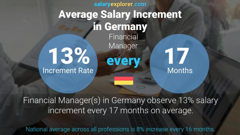 Annual Salary Increment Rate Germany Financial Manager