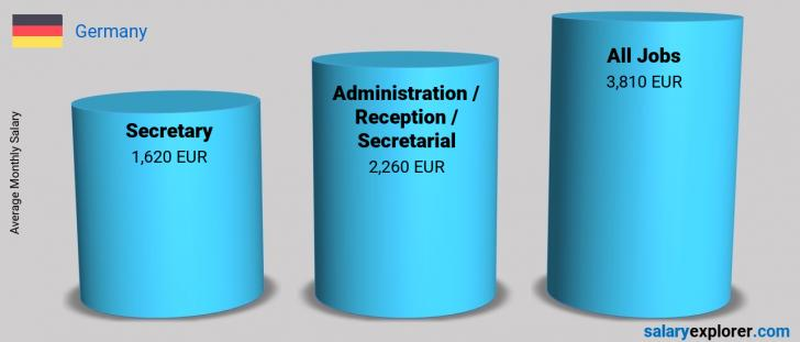 Salary Comparison Between Secretary and Administration / Reception / Secretarial monthly Germany