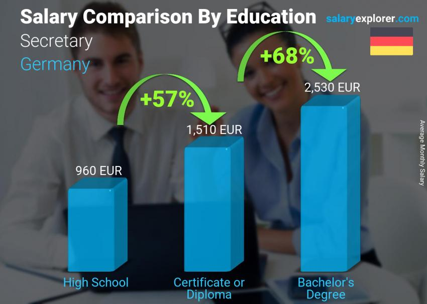 Salary comparison by education level monthly Germany Secretary