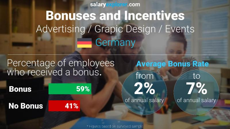 Annual Salary Bonus Rate Germany Advertising / Grapic Design / Events