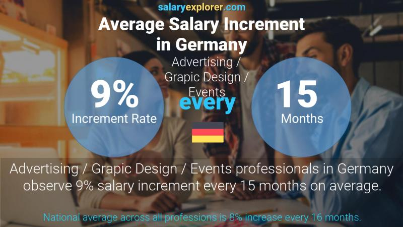Annual Salary Increment Rate Germany Advertising / Grapic Design / Events