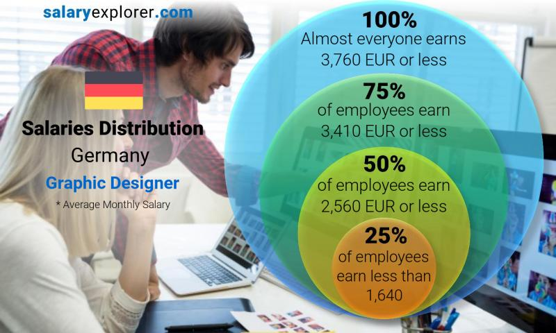 Graphic Designer Average Salary In Germany 2020 The Complete Guide