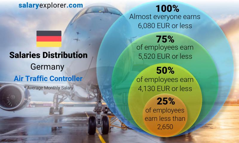 Median and salary distribution monthly Germany Air Traffic Controller