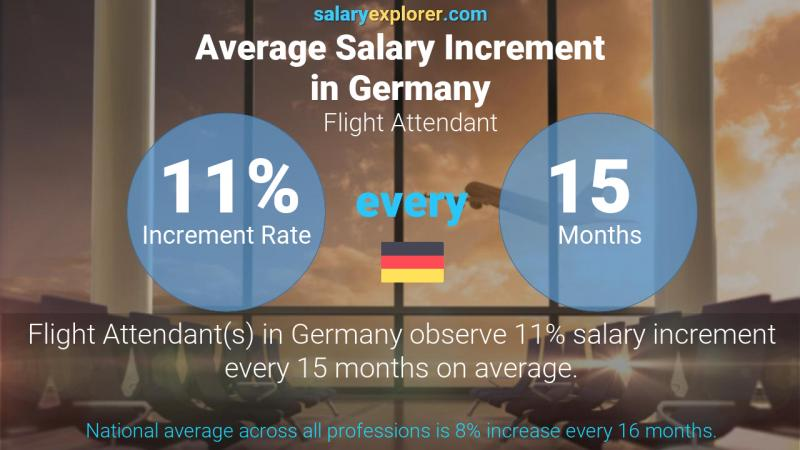 Annual Salary Increment Rate Germany Flight Attendant