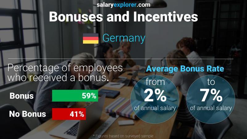 Annual Salary Bonus Rate Germany