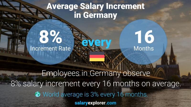 Annual Salary Increment Rate Germany