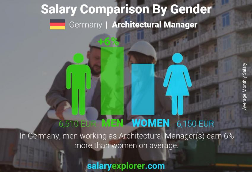Salary comparison by gender monthly Germany Architectural Manager